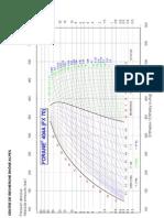 Diagrama de Moliere R-404A