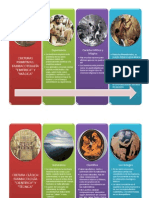 Cronologia de La Historia de La Farmacologia