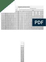 Table for Fundamental Deviation