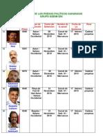 20120218.Ralacion de Los Presos Politicos Saharauis -Grupo Gdeim Izik