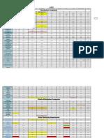 2009-10 State Distribution Utilities Data