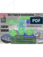 5 Types of Conversations