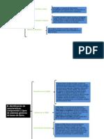 Mapa Conceptual Jose Francisco