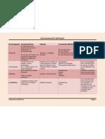 Rivera-Kerube-Instrumentaciòn quirurgica grupo 2B actividad 1