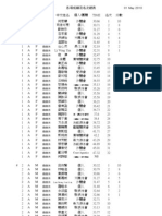 20100501-Shatin-Cup-Results