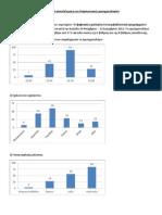 "Aποτελέσματα διαγνωστικού ερωτηματολογίου για το σεμινάριο ""H ψηφιακή τεχνολογία στα περιβαλλοντικά προγράμματα"""