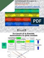 fluctuaciones oferta y demanda.pps