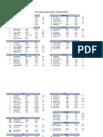 Results2011 NDTrackMeet Bueno