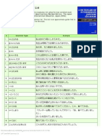 JLPT Level N4 Grammar List
