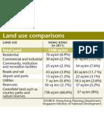 Singapore HK Land Use Comparison