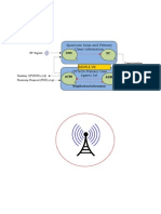 RF Signal  in cognitive radio networks