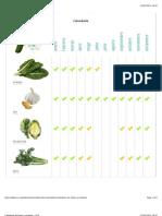 Calendario de Frutas y Verduras - OCU