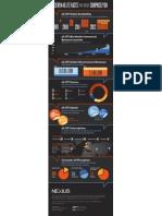 Nexius 4G Infographic