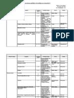 Planificare Calendaristica La Fizica Clasa a via Semestrul i