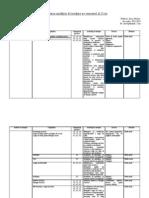 Planificare Calendaristica La Fizica Clasa a Viiia Semestrul II
