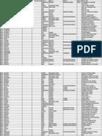 cpdigo | Comma Separated Values | File Format