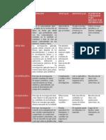 cuadro de comparación diferentes metodos de investigación