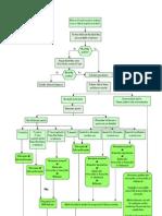 Treatment Algorithm of Malaria