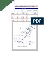 Major Barrages of Paksitan