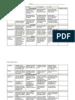 Oral Presentation Rubric - SP13