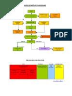 Cisco Boot Procedures