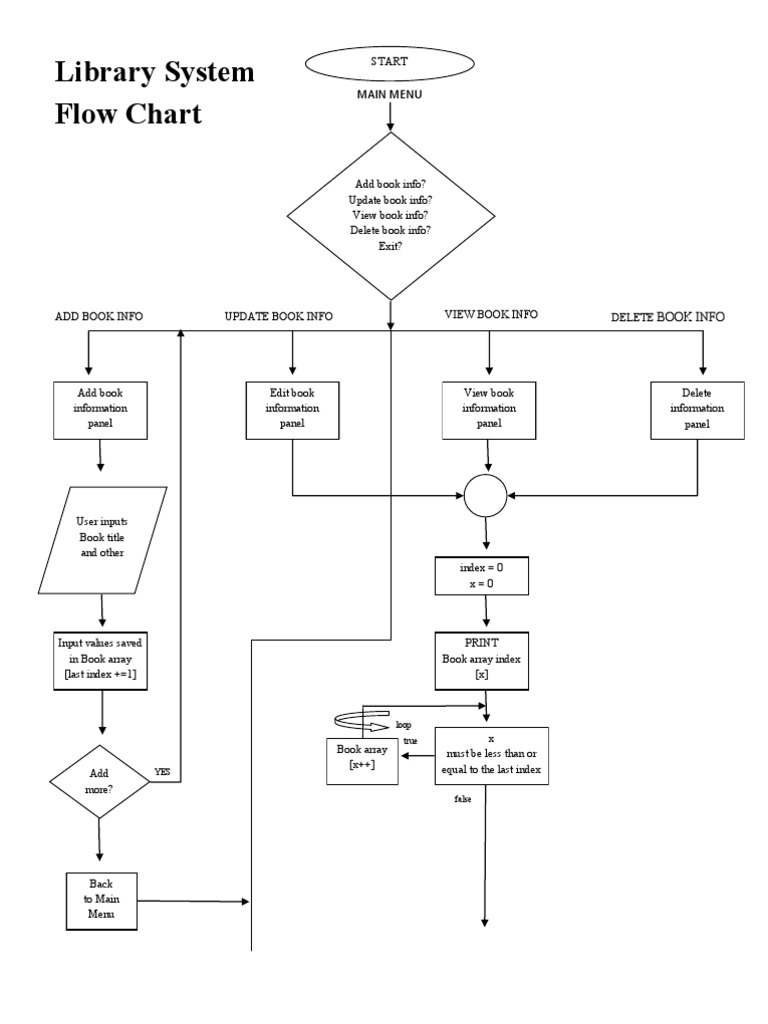 Library System Flowchart