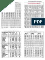 Catálogo completo-Tubos-Chapas- Tarugos-Tabelas