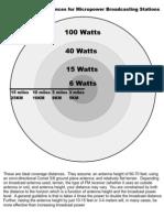 Broadcast Range Chart