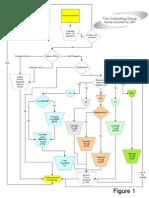 Tax Flow Chart