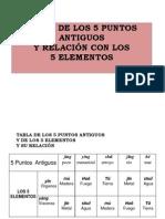 Tablas y Pentagonos de 5 . P. Antiguos Y 5 ELEMENTOS