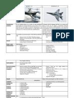 TEMA MIG29  Y F-16