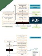 Concept Map Of Subarachnoid Hemmorhage by Rhealyn Nogra