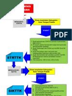 Alur Pengurusan Strttk-sikttk_2