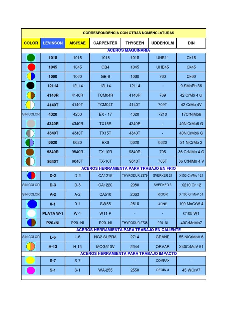 Acero tabla - Conversion ca en m2 ...