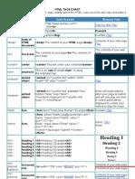 HTML Tags Chart