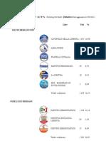 SenatoElezioni Politiche 2013 - Senato - Concordia Sagittaria