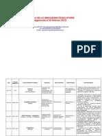 TABELLA indicazioni regolatorie,28-2-2013