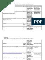 Seminar Resource List