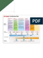 EC-Council Certification Path v2