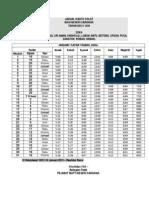 Jadual Solat Zon 2013