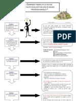 Notice Explicative Sur Le Document Unique
