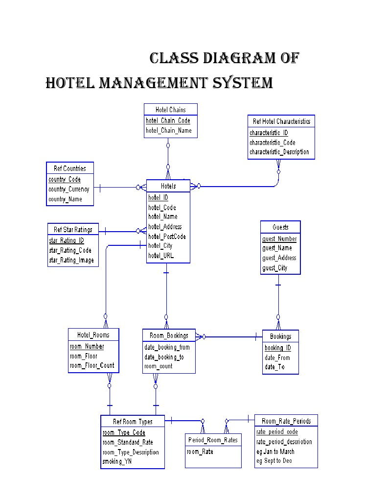 Class diagram of hotel management system ccuart
