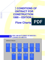 FIDIC Conditions of Contract for Construction 1999 Flow Charts