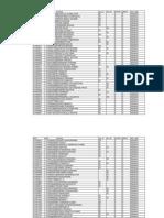 ReviewKeys.com APPSC GROUP 4 RESULT 2012 - Adilabad District Group 4 Rejected List