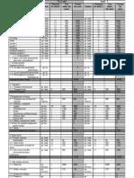 bugetul proiectului modificat