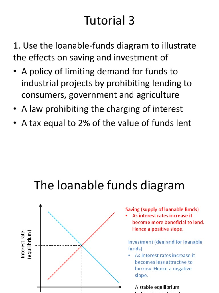 Economic Growth The Loanable Funds Diagram Loanable Funds Economic Equilibrium