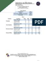 2010 General Sanggunian Elections Partial Unofficial Results