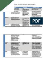 Perbedaan p3b Un,Oecd Dan Indonesia Model