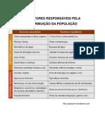 OS FATORES RESPONSÁVEIS PELA DISTRIBUIÇÃO DA POPULAÇÃO