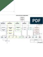 EPC Structure Project Management